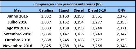 tabela-combustivel