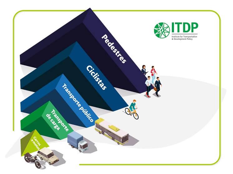 Pirâmide de proteção no trânsito criada pelo ITDP