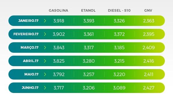 Preço de Combustível sofre queda, conforme IPTL