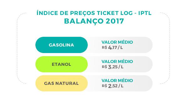 economize com combustível - balanço IPTL 2017