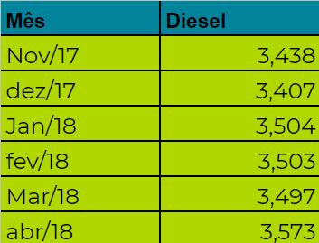 preço do combustível tabela